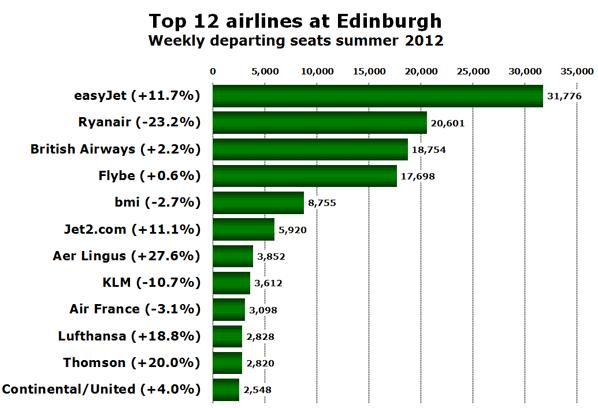 Top 12 airlines at Edinburgh Weekly departing seats summer 2012