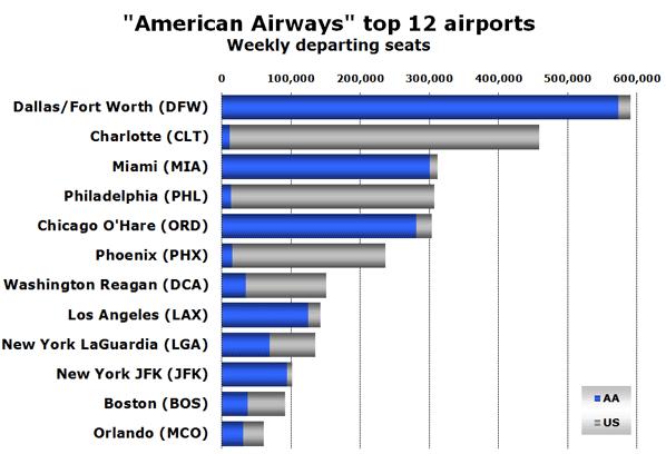 """""""American Airways"""" top 12 airports Weekly departing seats"""