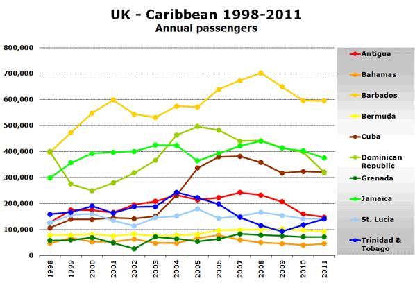 UK - Caribbean 1998-2011 Annual passengers