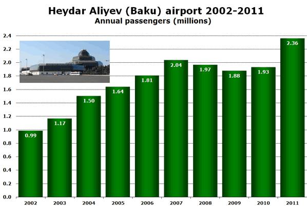 Heydar Aliyev (Baku) airport 2002-2011 Annual passengers (millions)