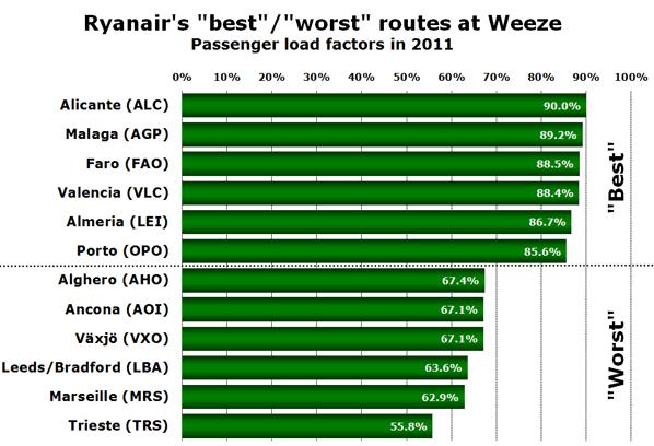 "Ryanair's ""best""/""worst"" routes at Weeze Passenger load factors in 2011"