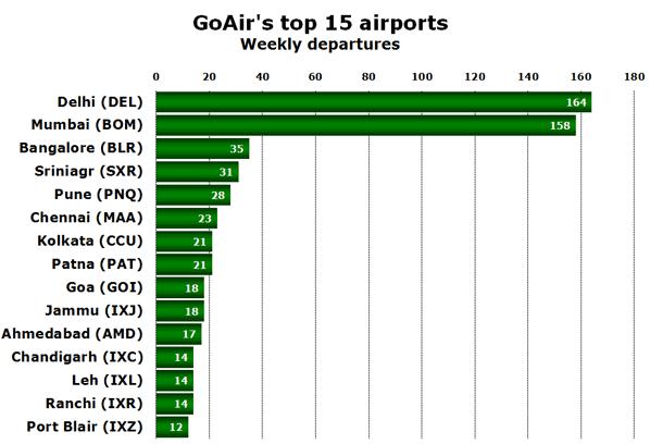 GoAir's top 15 airports Weekly departures