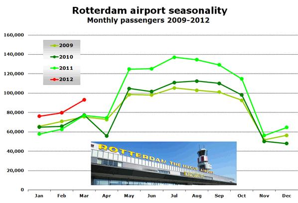 Rotterdam airport seasonality Monthly passengers 2009-2012