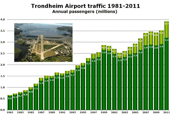 Trondheim Airport traffic 1981-2011 Annual passengers (millions)