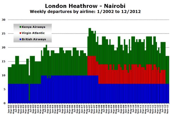 London Heathrow - Nairobi Weekly departures by airline: 1/2002 to 12/2012