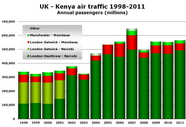 UK - Kenya air traffic 1998-2011 Annual passengers (millions)