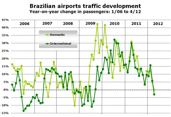 Chart: Brazilian airports traffic development - Year-on-year change in passengers: 1/06 to 4/12