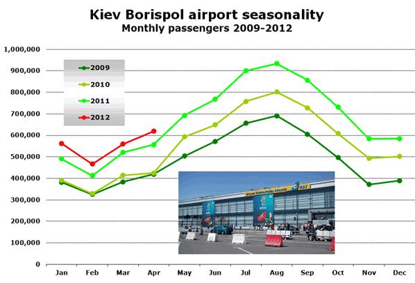 Kiev Borispol airport seasonality Monthly passengers 2009-2012