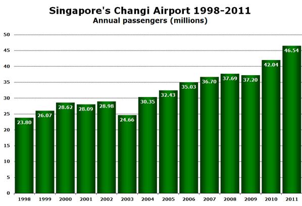 Singapore's Changi Airport 1998-2011 Annual passengers (millions)