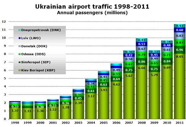Ukrainian airport traffic 1998-2011 Annual passengers (millions)