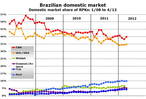 Chart: Brazilian domestic market Domestic market share of RPKs: 1/08 to 4/12