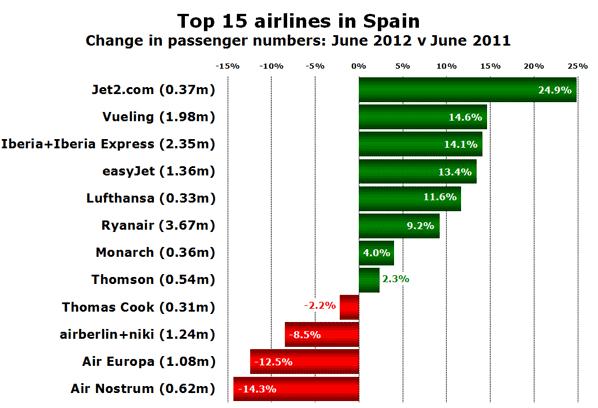 Top 15 airlines in Spain Change in passenger numbers: June 2012 v June 2011