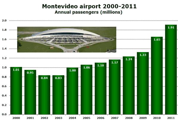 Montevideo airport 2000-2011 Annual passengers (millions)