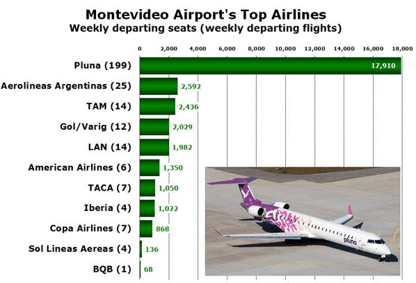 Montevideo Airport's Top Airlines Weekly departing seats (weekly departing flights)