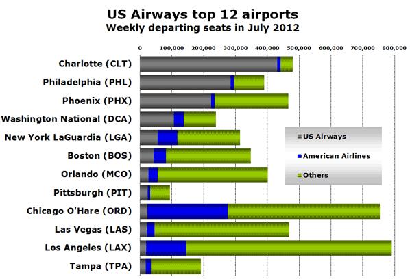 US Airways top 12 airports Weekly departing seats in July 2012