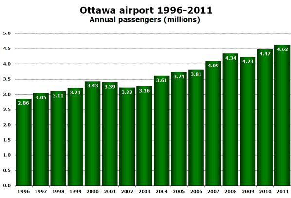 Ottawa airport 1996-2011 Annual passengers (millions)