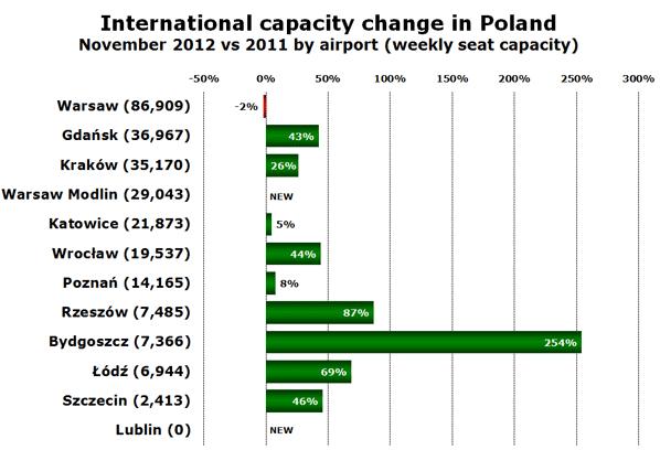International capacity change in Poland November 2012 vs 2011 by airport (weekly seat capacity)