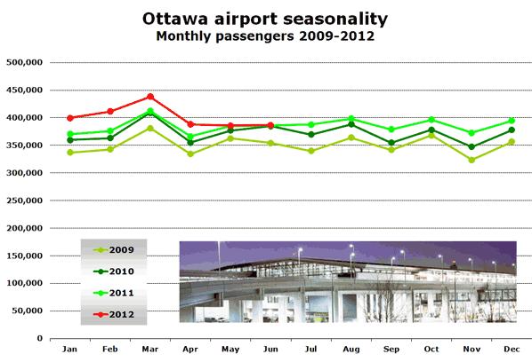Ottawa airport seasonality Monthly passengers 2009-2012