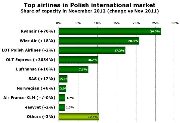 Top airlines in Polish international market Share of capacity in November 2012 (change vs Nov 2011)