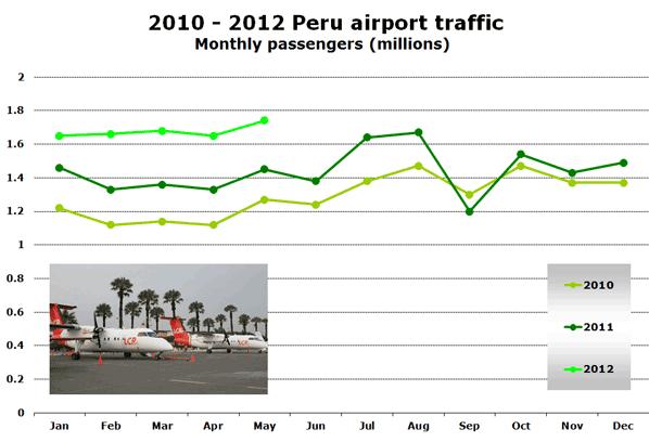 2010 - 2012 Peru airport traffic Monthly passengers (millions)