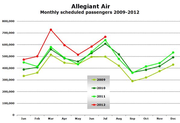Allegiant Air Monthly scheduled passengers 2009-2012