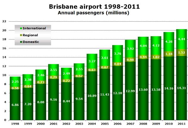 Chart:  Brisbane airport 1998-2011 - Annual passengers (millions)