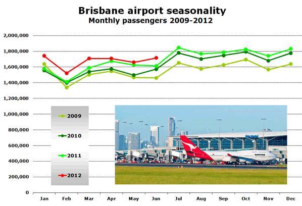Chart: Brisbane airport seasonality - Monthly passengers 2009-2012