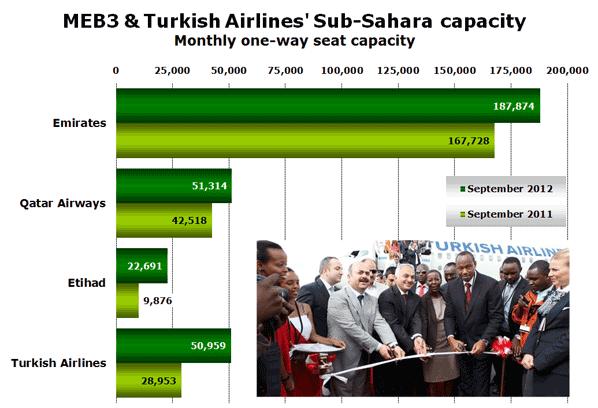 MEB3 & Turkish Airlines' Sub-Sahara capacity Monthly one-way seat capacity