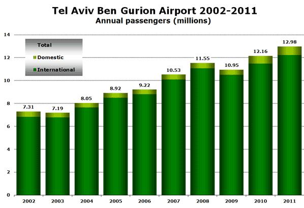 Tel Aviv Ben Gurion Airport 2002-2011 Annual passengers (millions)