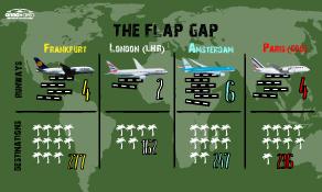 London Heathrow in FLAP: still busier than Amsterdam, Frankfurt and Paris CDG, but far fewer destinations