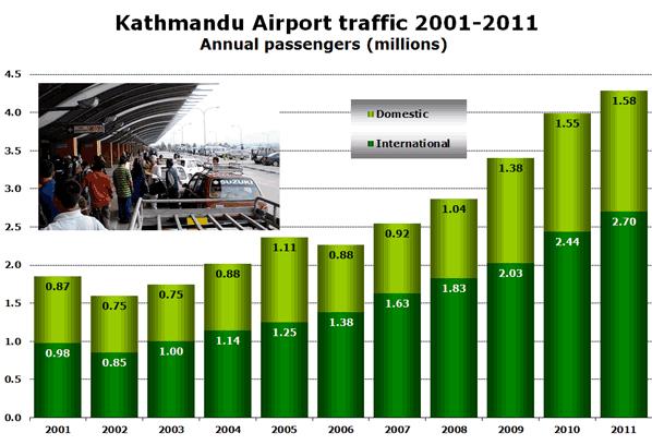 Kathmandu Airport traffic 2001-2011 Annual passengers (millions)