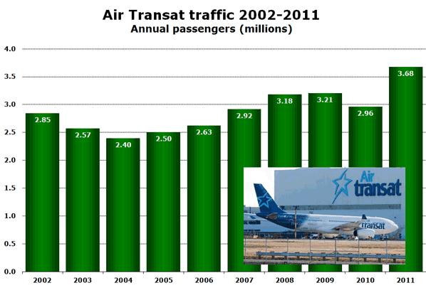 Air Transat traffic 2002-2011 Annual passengers (millions)