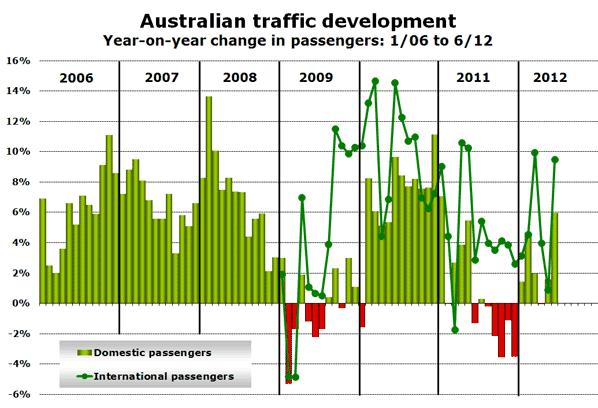 Australian traffic development Year-on-year change in passengers: 1/06 to 6/12