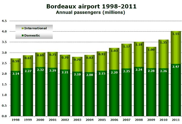 Bordeaux airport 1998-2011 Annual passengers (millions)