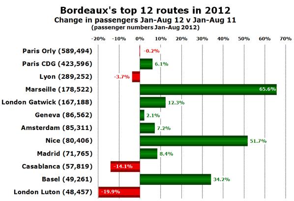 Bordeaux's top 12 routes in 2012 Change in passengers Jan-Aug 12 v Jan-Aug 11 (passenger numbers Jan-Aug 2012)