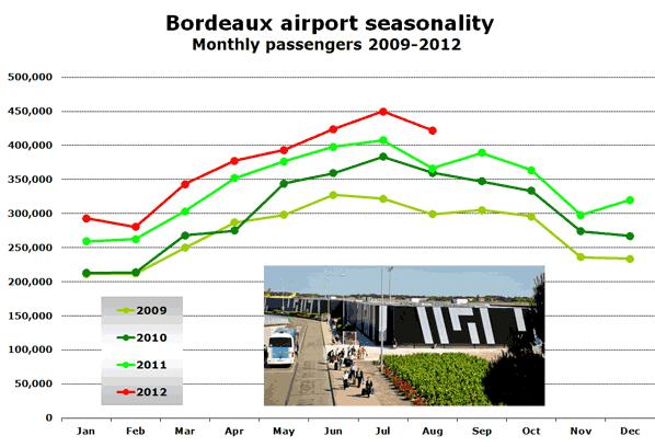 Bordeaux airport seasonality Monthly passengers 2009-2012
