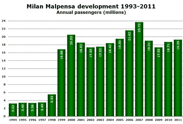 Milan Malpensa development 1993-2011 Annual passengers (millions)