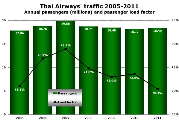 Thai Airways' traffic 2005-2011 Annual passengers (millions) and passenger load factor