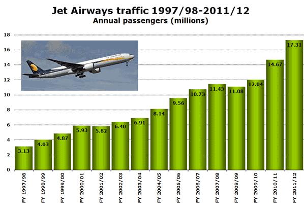 Jet Airways traffic 1997/98-2011/12 Annual passengers (millions)