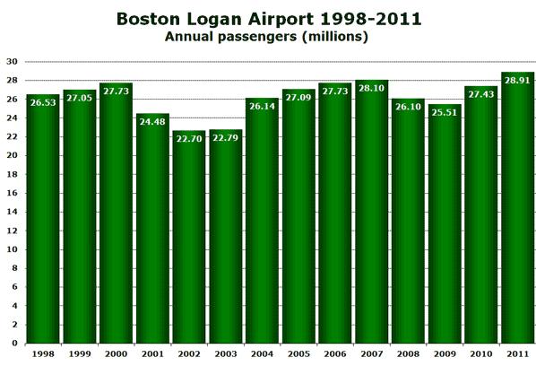 Boston Logan Airport 1998-2011 Annual passengers (millions)