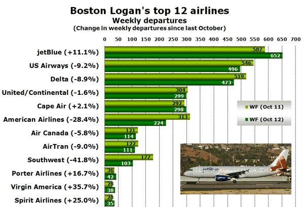 Boston Logan's top 12 airlines Weekly departures (Change in weekly departures since last October)