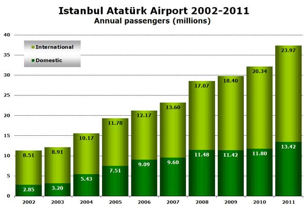 Istanbul Atatürk Airport 2002-2011 Annual passengers (millions)