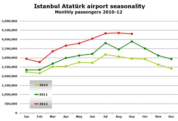Istanbul Atatürk airport seasonality Monthly passengers 2010-12