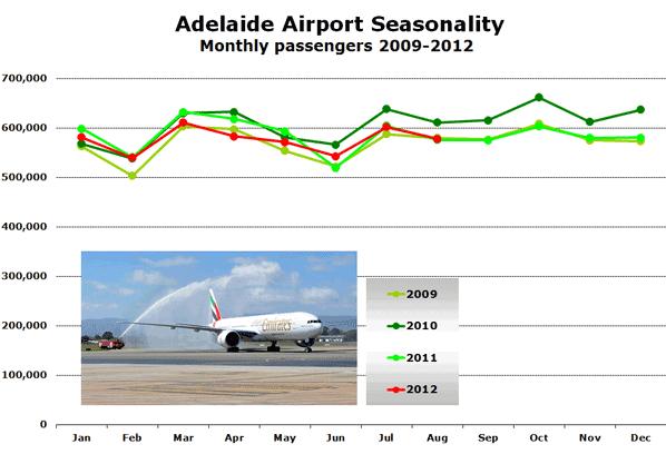 Adelaide Airport Seasonality Monthly passengers 2009-2012