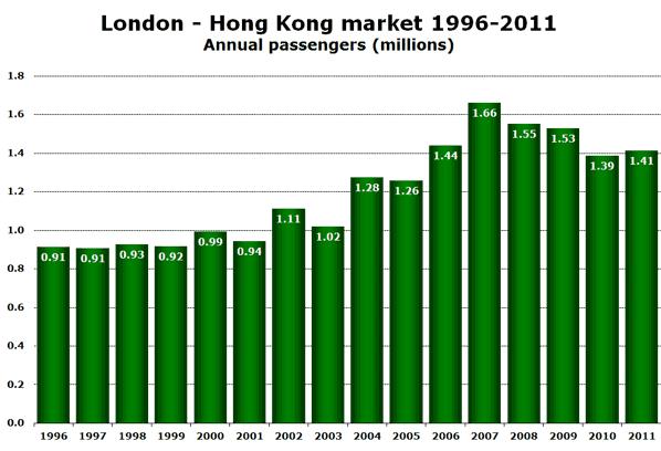 London - Hong Kong market 1996-2011 Annual passengers (millions)