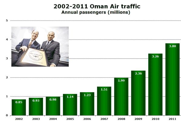 2002-2011 Oman Air traffic Annual passengers (millions)