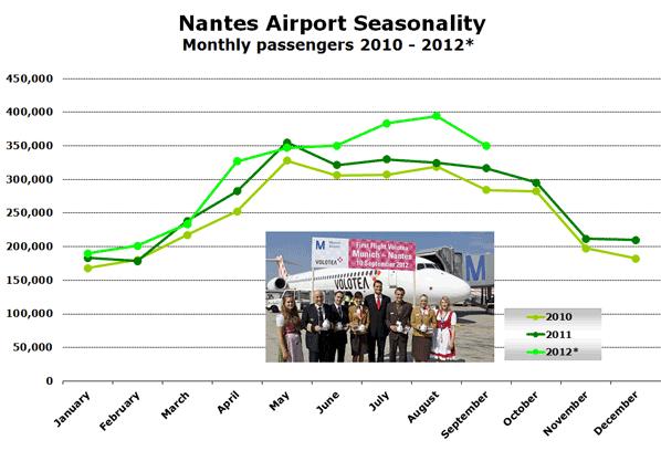 Nantes Airport Seasonality Monthly passengers 2010 - 2012*