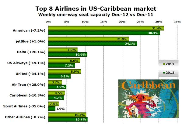 Top 8 Airlines in US-Caribbean market Weekly one-way seat capacity Dec-12 vs Dec-11
