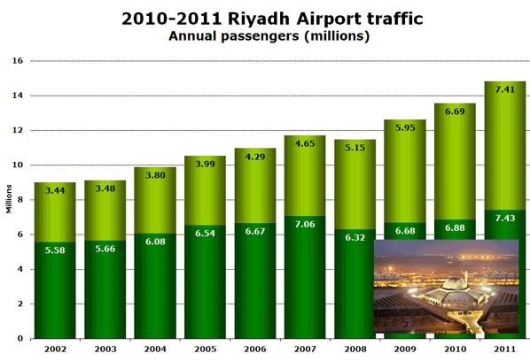 2010-2011 Riyadh Airport traffic Annual passengers (millions)