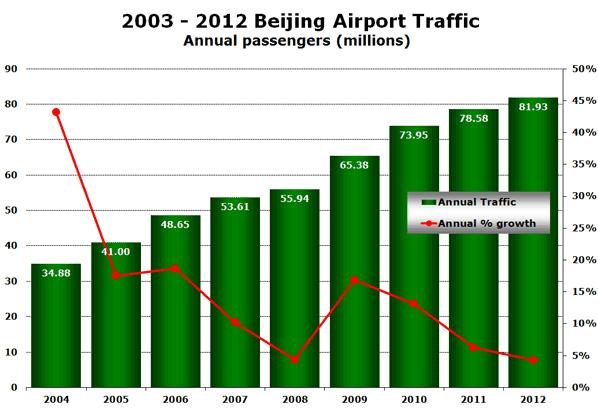 2003 - 2012 Beijing Airport Traffic Annual passengers (millions)